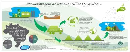 Infograma compostagem resíduos gerais PNRS